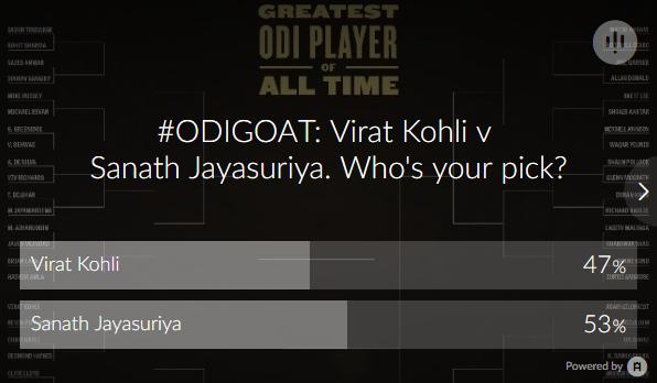 Jayasuriya beats Kohli