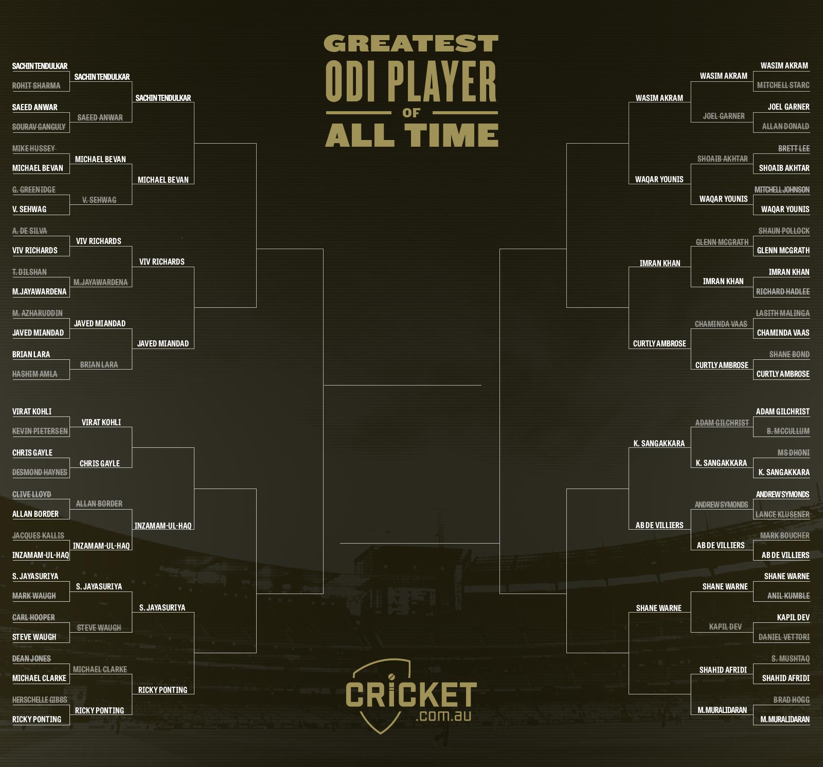 Vote for the greatest ODI player of all time
