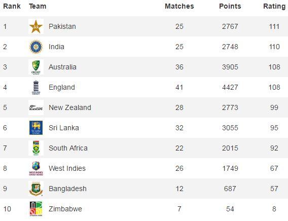 Pakistan on top in rankings