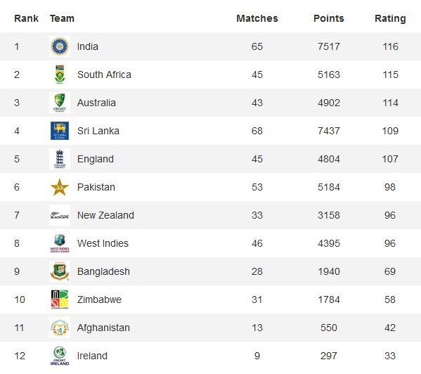 ODI rankings as of November 11