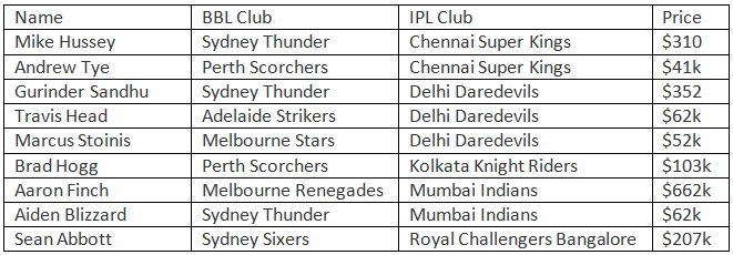 IPL auction winners and losers | cricket com au