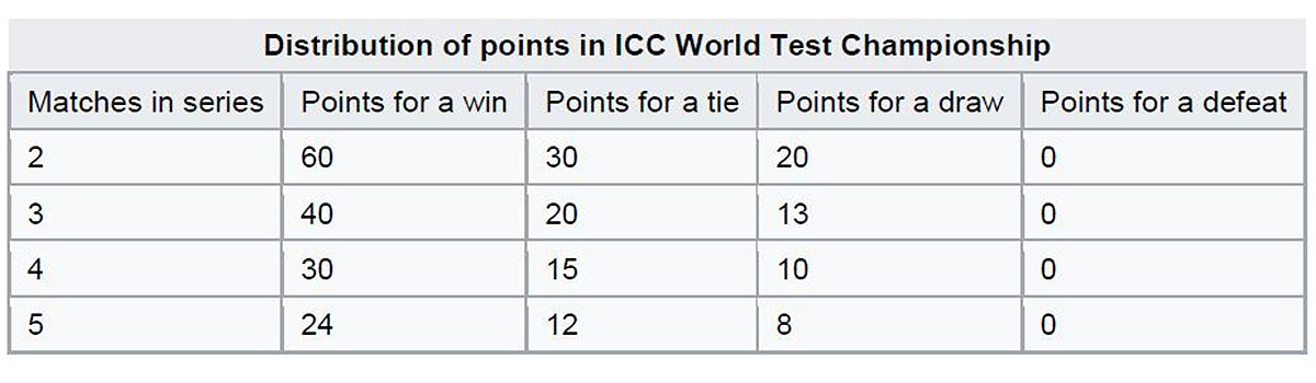 Explained: What is the World Test Championship? | cricket com au
