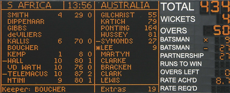 Australia's then world record total // Getty